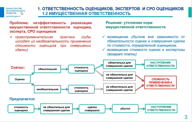 Закон об оценочной деятельности 135 фз 2019 скачать
